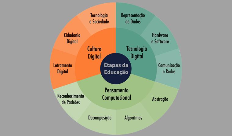 Incluindo tecnologia no currículo de olho em competências daBNCC
